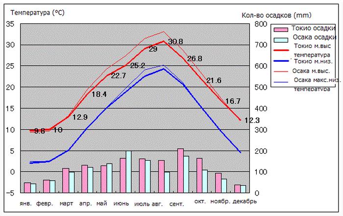 Показатели температуры воздуха