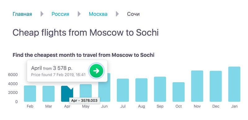 В феврале и апреле перелет в Сочи стоит в среднем 3500 р.